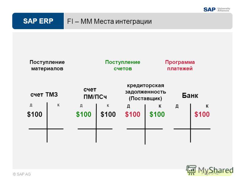 SAP ERP Page 5-42 © SAP AG FI – MM Места интеграции Поступление счетов Программа платежей Поступление материалов кредиторская задолженность (Поставщик) Д К счет ПМ/ПСч $100 Банк Д К счет ТМЗ $100 Д К $100