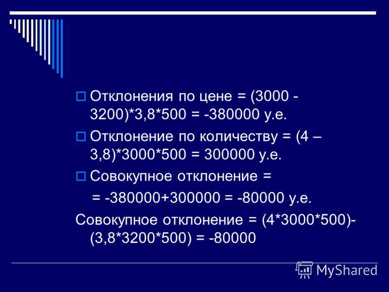 Отклонения по цене = (3000 - 3200)*3,8*500 = -380000 у.е. Отклонение по количеству = (4 – 3,8)*3000*500 = 300000 у.е. Совокупное отклонение = = -380000+300000 = -80000 у.е. Совокупное отклонение = (4*3000*500)- (3,8*3200*500) = -80000