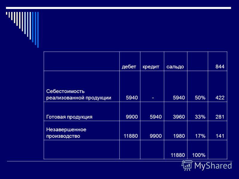дебеткредитсальдо 844 Себестоимость реализованной продукции5940 - 50%422 Готовая продукция99005940396033%281 Незавершенное производство118809900198017%141 11880100%
