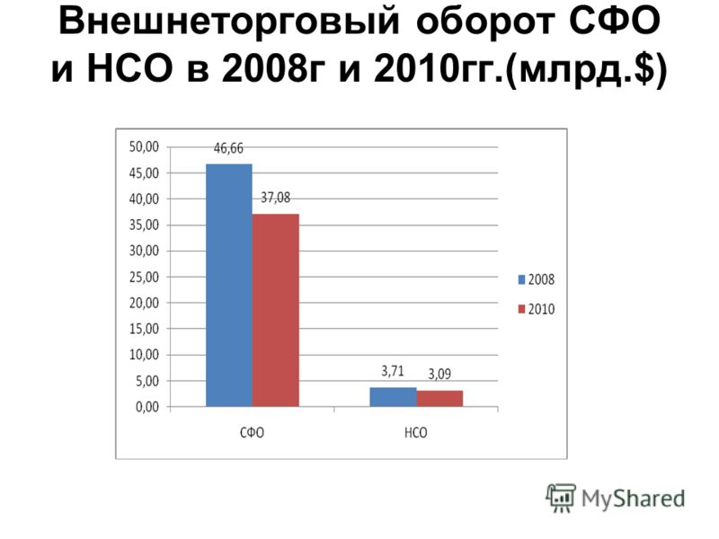 Внешнеторговый оборот СФО и НСО в 2008г и 2010гг.(млрд.$)
