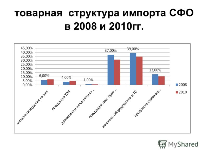 товарная структура импорта СФО в 2008 и 2010гг.