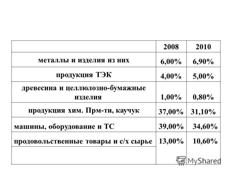 20082010 металлы и изделия из них 6,00%6,90% продукция ТЭК 4,00%5,00% древесина и целлюлозно-бумажные изделия 1,00%0,80% продукция хим. Прм-ти, каучук 37,00%31,10% машины, оборудование и ТС39,00%34,60% продовольственные товары и с/х сырье13,00%10,60%