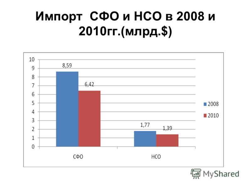 Импорт СФО и НСО в 2008 и 2010гг.(млрд.$)