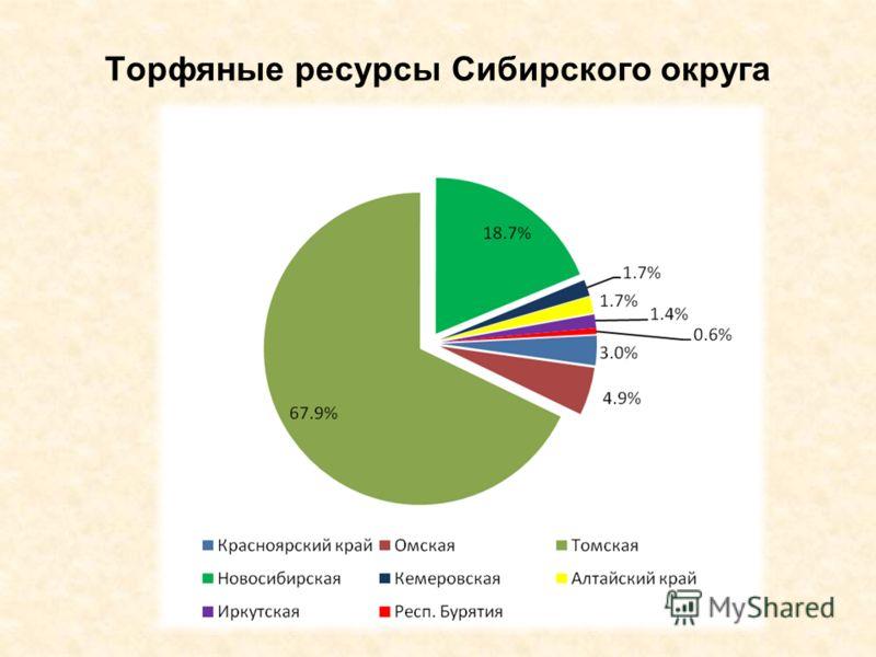 Торфяные ресурсы Сибирского округа