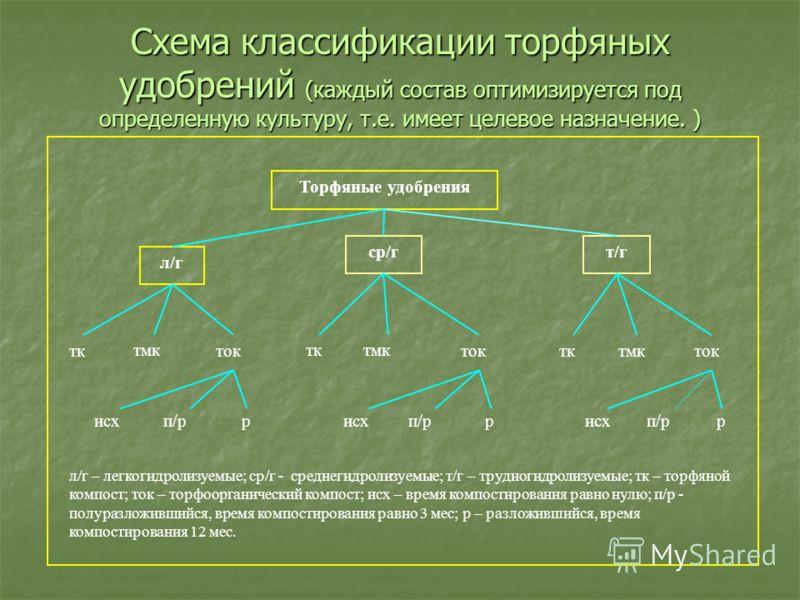 Схема классификации торфяных удобрений (каждый состав оптимизируется под определенную культуру, т.е. имеет целевое назначение. ) Торфяные удобрения л/г ср/гт/г тк тмк ток тктмк ток тктмк ток исхп/р рисхп/р рисхп/р р л/г – легкогидролизуемые; ср/г - с
