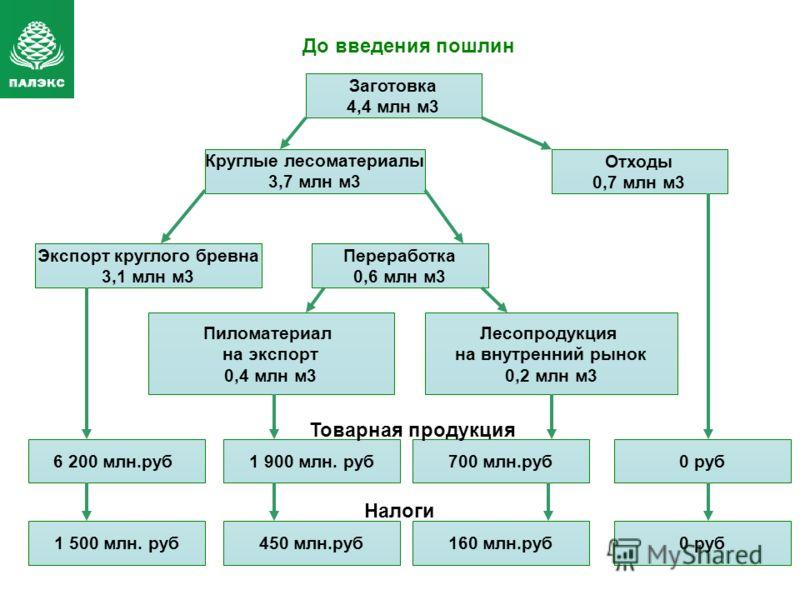 Заготовка 4,4 млн м3 Экспорт круглого бревна 3,1 млн м3 Переработка 0,6 млн м3 Пиломатериал на экспорт 0,4 млн м3 Лесопродукция на внутренний рынок 0,2 млн м3 Круглые лесоматериалы 3,7 млн м3 Отходы 0,7 млн м3 6 200 млн.руб1 900 млн. руб700 млн.руб0
