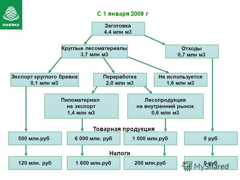 Заготовка 4,4 млн м3 Экспорт круглого бревна 0,1 млн м3 Переработка 2,0 млн м3 Пиломатериал на экспорт 1,4 млн м3 Лесопродукция на внутренний рынок 0,6 млн м3 Круглые лесоматериалы 3,7 млн м3 Отходы 0,7 млн м3 500 млн.руб6 000 млн. руб1 000 млн.руб0