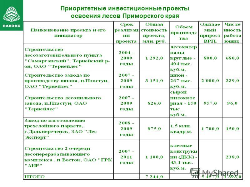 Приоритетные инвестиционные проекты освоения лесов Приморского края