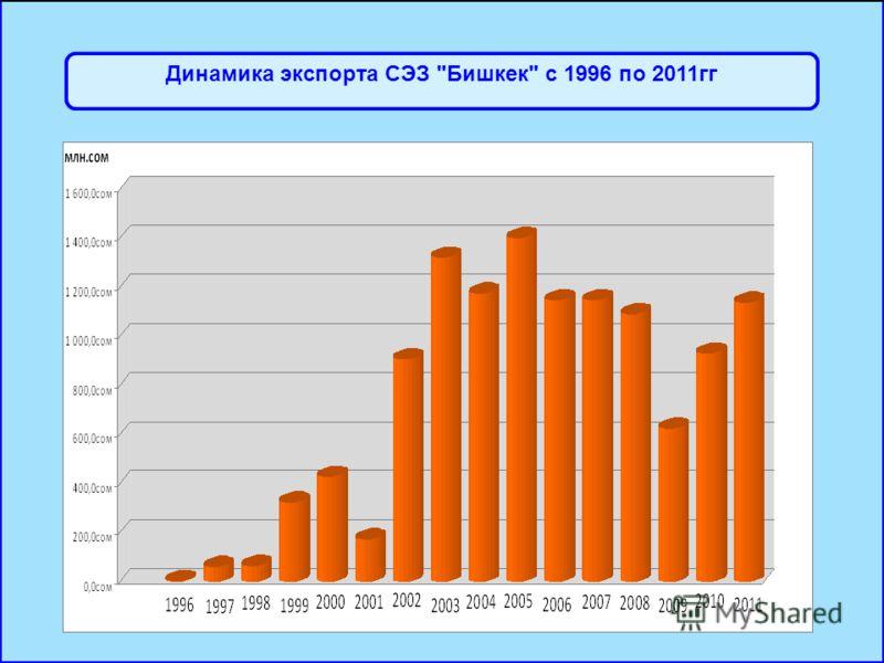Динамика экспорта СЭЗ Бишкек с 1996 по 2011гг