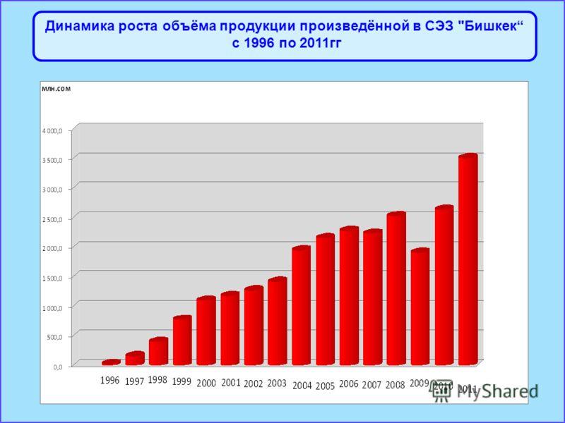 Динамика роста объёма продукции произведённой в СЭЗ Бишкек с 1996 по 2011гг