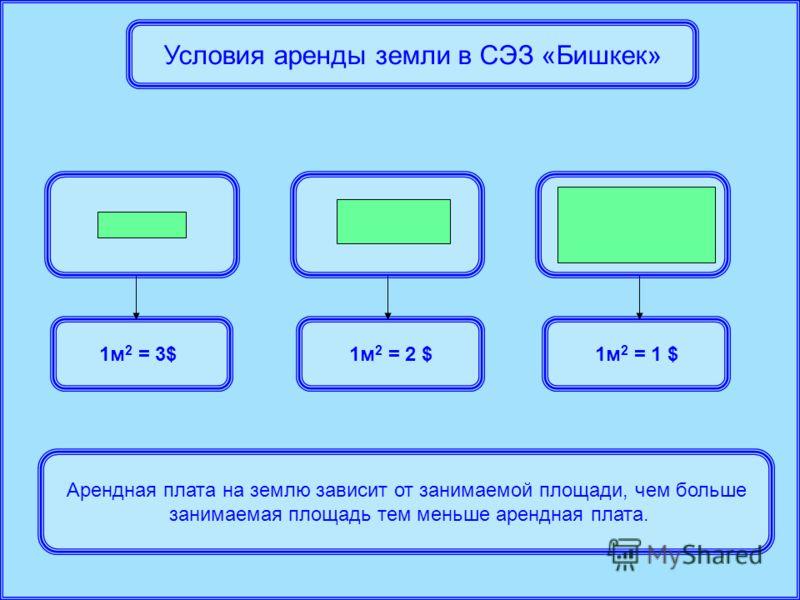 Условия аренды земли в СЭЗ «Бишкек» 1м 2 = 1 $1м 2 = 2 $1м 2 = 3$ Арендная плата на землю зависит от занимаемой площади, чем больше занимаемая площадь тем меньше арендная плата.
