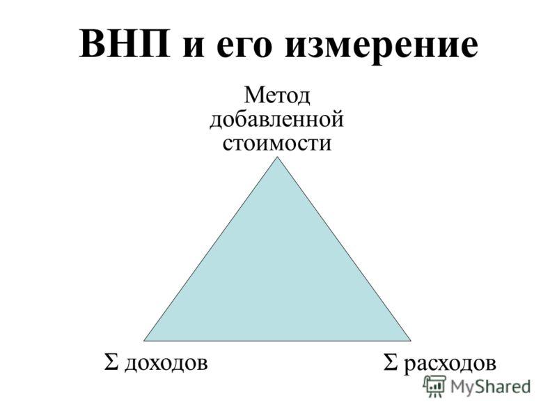 ВНП и его измерение Метод добавленной стоимости Σ доходов Σ расходов