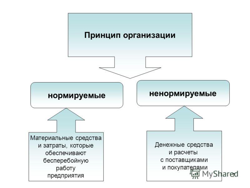 7 Принцип организации нормируемые ненормируемые Материальные средства и затраты, которые обеспечивают бесперебойную работу предприятия Денежные средства и расчеты с поставщиками и покупателями