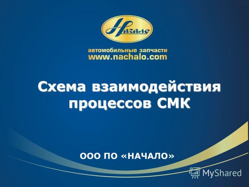 ООО ПО «НАЧАЛО» Схема взаимодействия процессов СМК