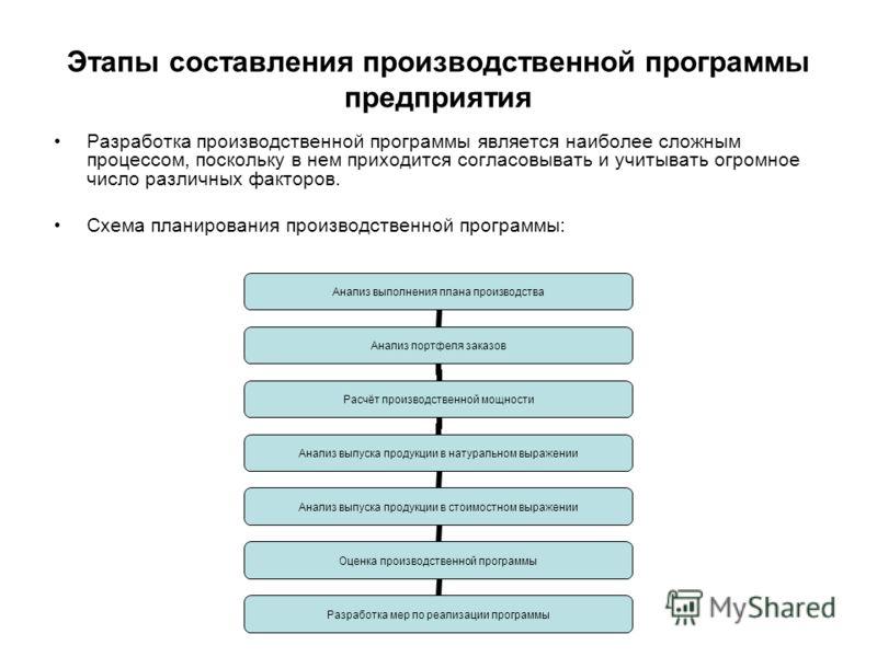 Разработка производственной программы является наиболее сложным процессом, поскольку в нем приходится согласовывать и учитывать огромное число различных факторов. Схема планирования производственной программы: Анализ выполнения плана производства Ана