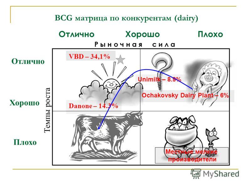 BCG матрица по конкурентам (dairy) Отлично Р ы н о ч н а я с и л а Темпы роста VBD – 34,1% Danone – 14.3% Unimilk – 8.9% Ochakovsky Dairy Plant – 6% Хорошо Отлично Хорошо Плохо Плохо Местные мелкие производители