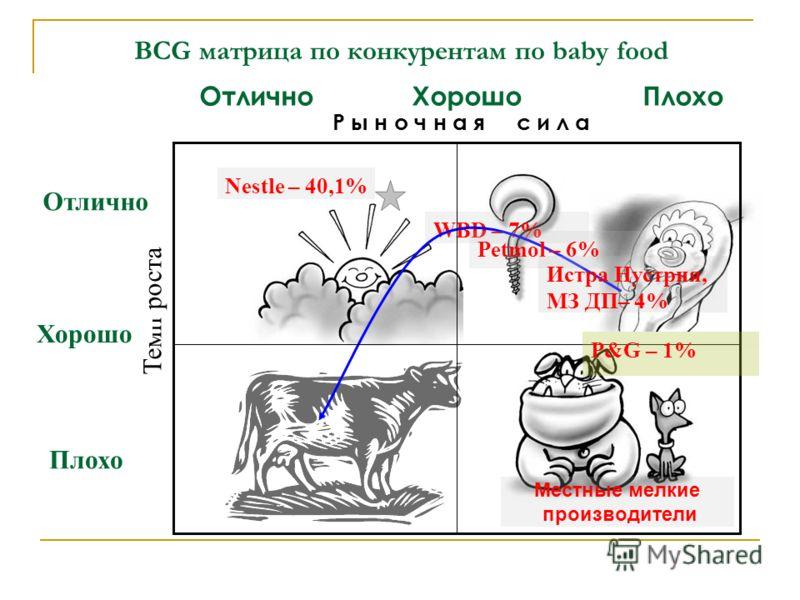 BCG матрица по конкурентам по baby food Отлично Р ы н о ч н а я с и л а Темп роста Nestle – 40,1% WBD – 7% Хорошо Отлично Хорошо Плохо Плохо Местные мелкие производители Petmol – 6% Истра Нустрия, МЗ ДП– 4% P&G – 1%