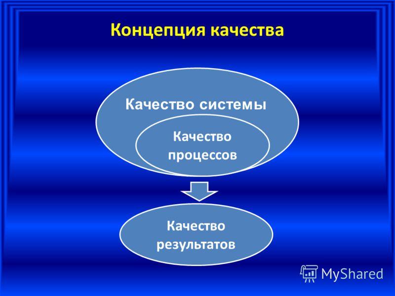 Концепция качества Качество процессов Качество результатов Качество системы