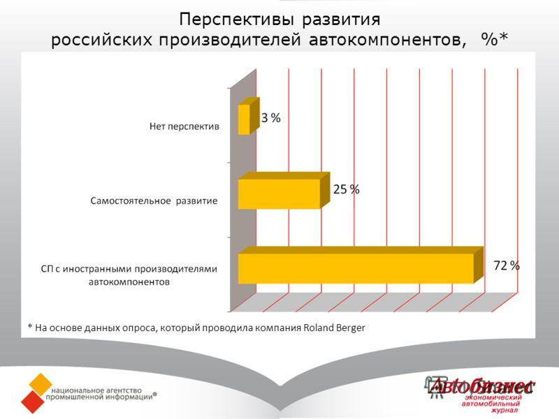Перспективы развития российских производителей автокомпонентов, %* * На основе данных опроса, который проводила компания Roland Berger