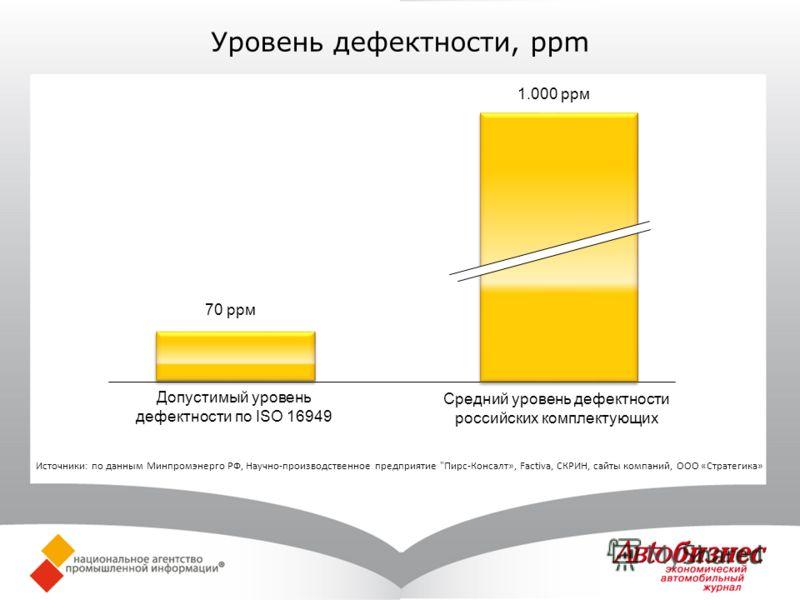 Уровень дефектности, ppm 70 ppм Допустимый уровень дефектности по ISO 16949 1.000 ppм Средний уровень дефектности российских комплектующих Источники: по данным Минпромэнерго РФ, Научно-производственное предприятие