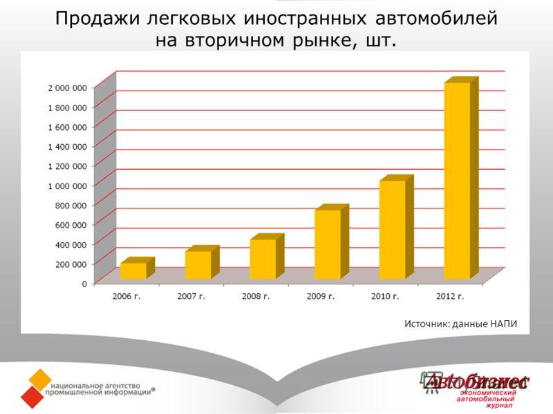 Продажи легковых иностранных автомобилей на вторичном рынке, шт. Источник: данные НАПИ