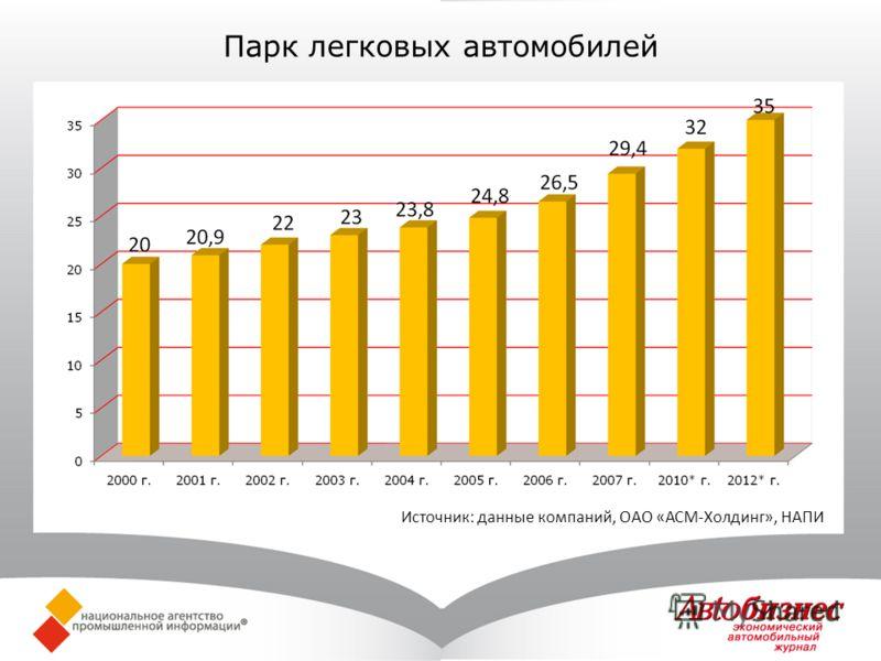 Парк легковых автомобилей Источник: данные компаний, ОАО «АСМ-Холдинг», НАПИ
