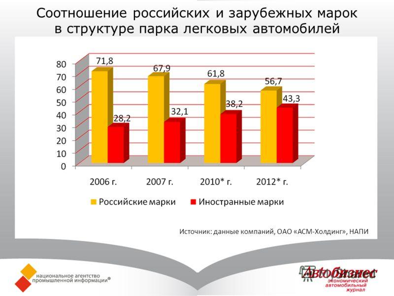 Соотношение российских и зарубежных марок в структуре парка легковых автомобилей Источник: данные компаний, ОАО «АСМ-Холдинг», НАПИ
