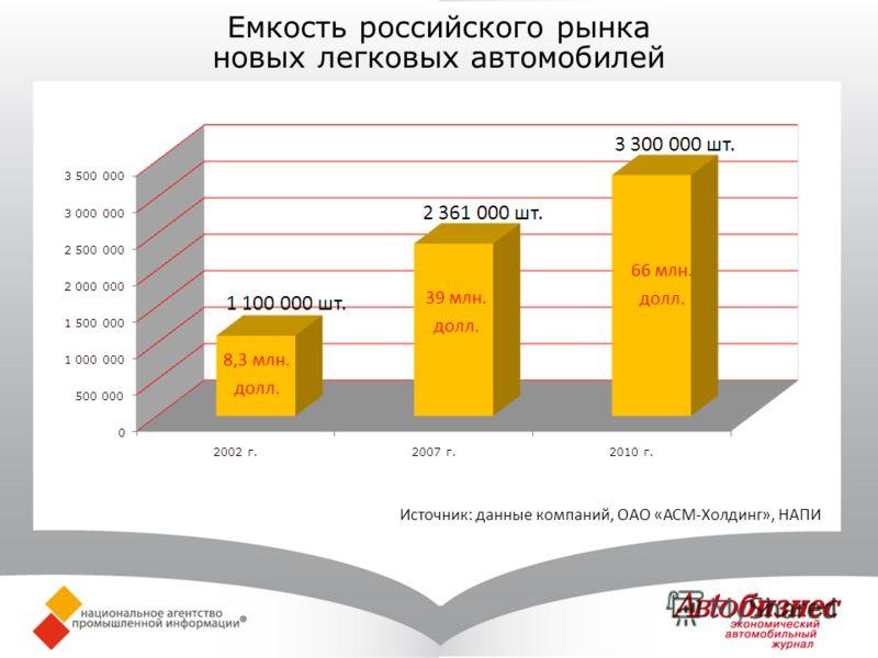 8,3 млн. долл. 39 млн. долл. 66 млн. долл. Емкость российского рынка новых легковых автомобилей Источник: данные компаний, ОАО «АСМ-Холдинг», НАПИ