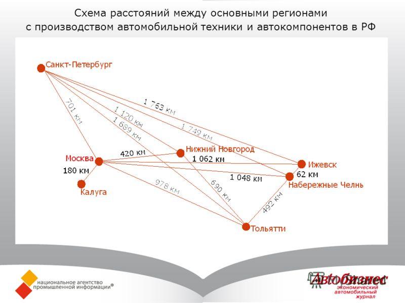 Схема расстояний между основными регионами с производством автомобильной техники и автокомпонентов в РФ