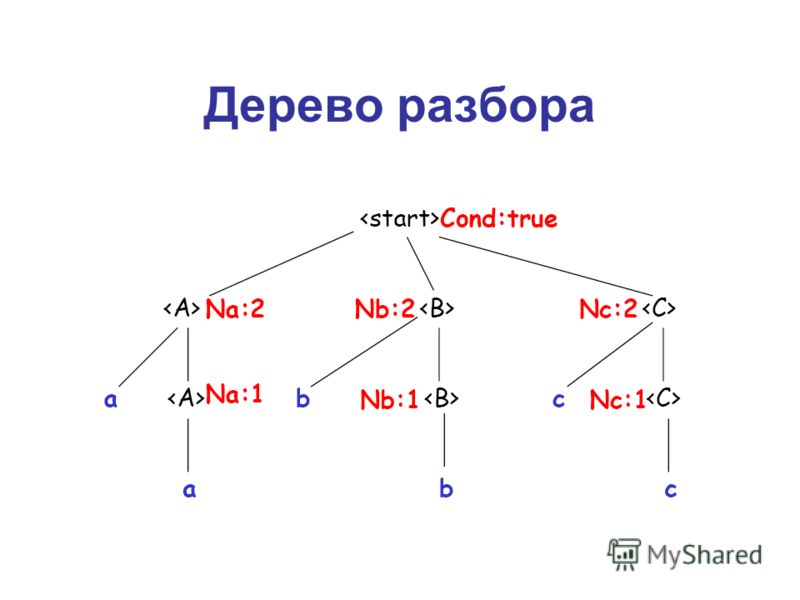 Дерево разбора