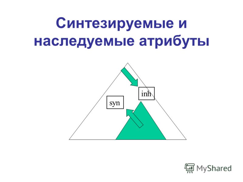 Синтезируемые и наследуемые атрибуты syn inh
