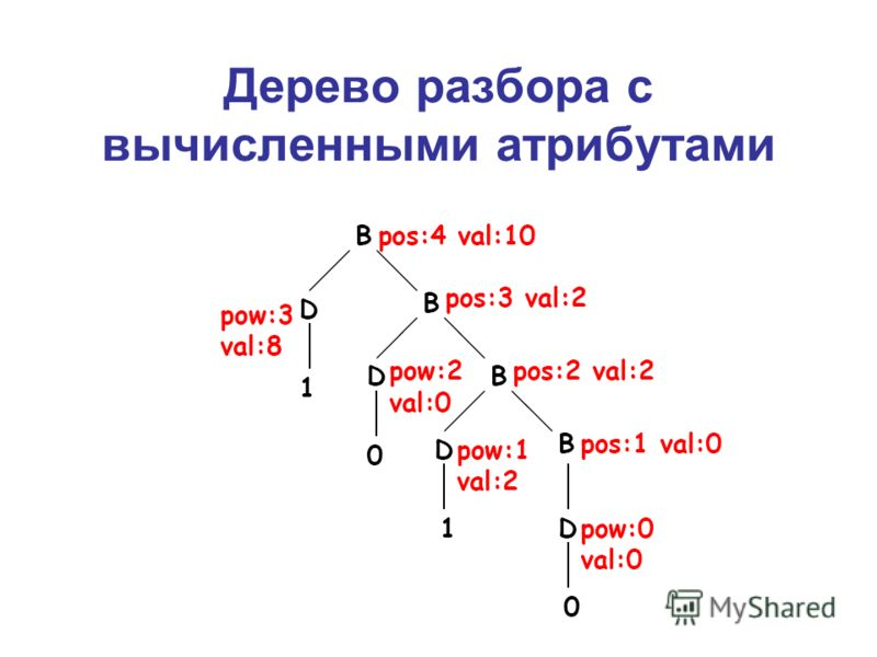 Дерево разбора с вычисленными атрибутами