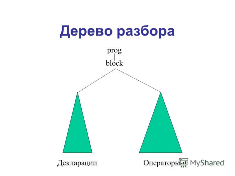 Дерево разбора prog | block ДекларацииОператоры