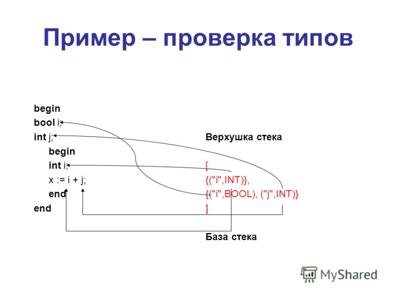 Пример – проверка типов begin bool i; int j; begin int i; x := i + j; end Верхушка стека [ {(i,INT)}, {(i,BOOL), (j,INT)} ] База стека