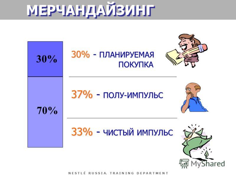 N E S T L É R U S S I A. T R A I N I N G D E P A R T M E N T 30% 70% 30% - ПЛАНИРУЕМАЯ ПОКУПКА 37% - ПОЛУ-ИМПУЛЬС 33% - ЧИСТЫЙ ИМПУЛЬС МЕРЧАНДАЙЗИНГ