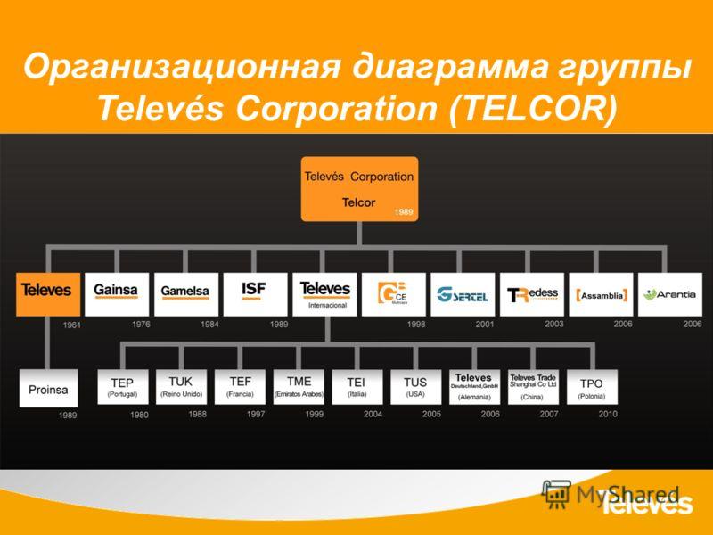 Организационная диаграмма группы Televés Corporation (TELCOR)