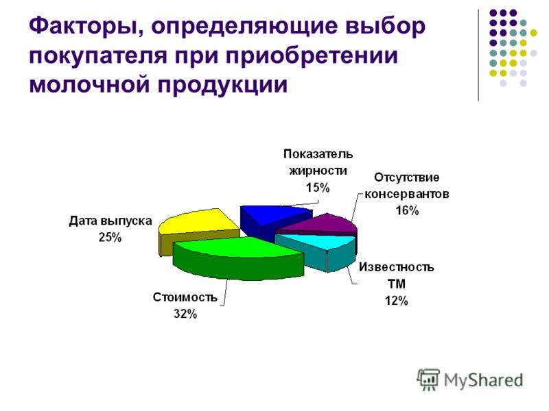 Факторы, определяющие выбор покупателя при приобретении молочной продукции