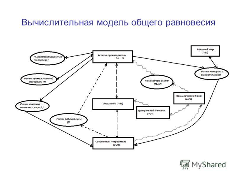 9 Вычислительная модель общего равновесия