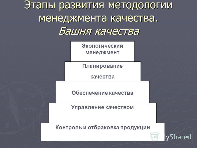 10 Этапы развития методологии менеджмента качества. Башня качества Экологический менеджмент Контроль и отбраковка продукции Управление качеством Планирование качества Обеспечение качества