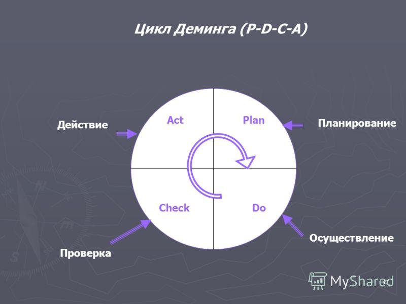 47 Act Plan Check Do Действие Проверка Осуществление Планирование Цикл Деминга (P-D-C-A)
