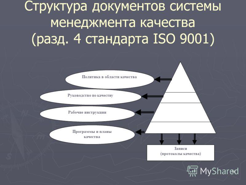 54 Политика в области качества Руководство по качеству Рабочие инструкции Программы и планы качества Записи (протоколы качества) Структура документов системы менеджмента качества (разд. 4 стандарта ISO 9001)