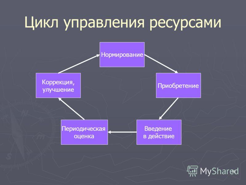 58 Цикл управления ресурсами Нормирование Приобретение Введение в действие Периодическая оценка Коррекция, улучшение