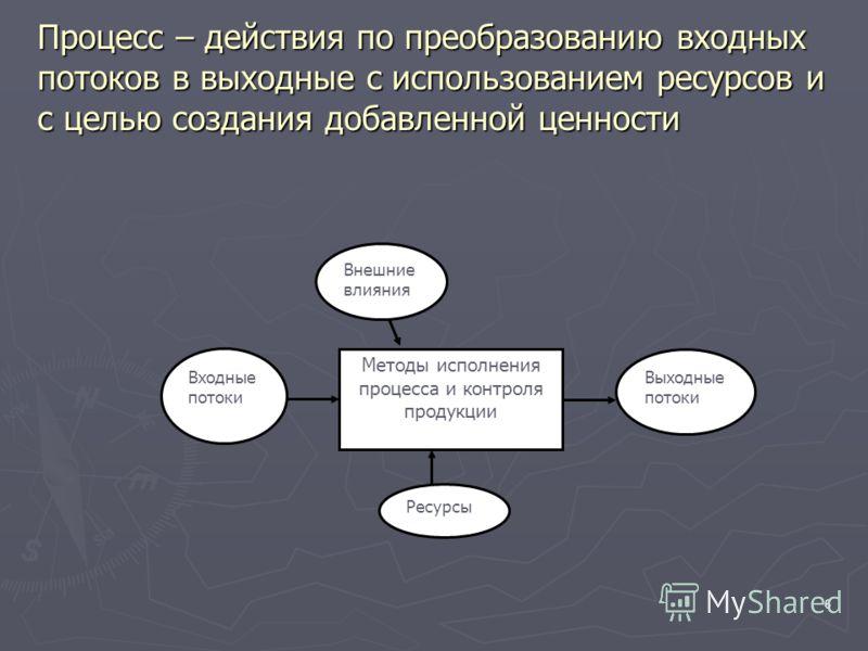 6 Процесс – действия по преобразованию входных потоков в выходные с использованием ресурсов и с целью создания добавленной ценности Методы исполнения процесса и контроля продукции Входные потоки Выходные потоки Внешние влияния Ресурсы