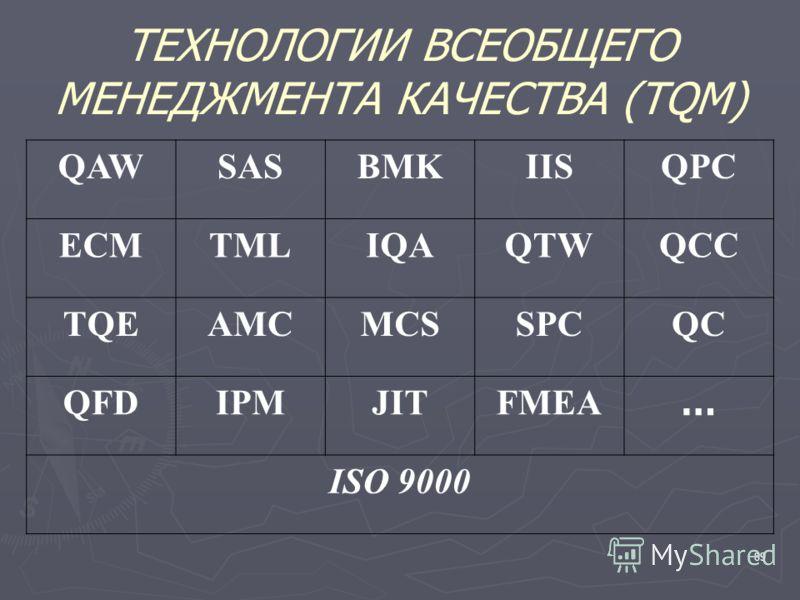 89 ТЕХНОЛОГИИ ВСЕОБЩЕГО МЕНЕДЖМЕНТА КАЧЕСТВА (TQM) QAWSASBMKIISQPC ECMTMLIQAQTWQCC TQEAMCMCSSPCQC QFDIPMJITFMEA … ISO 9000
