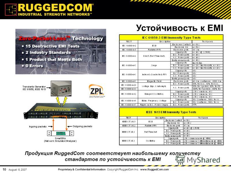 Proprietary & Confidential Information Copyright RuggedCom Inc. www.RuggedCom.com 10 August 6, 2007 Устойчивость к EMI Продукция RuggedCom соответствует наибольшему количеству стандартов по устойчивость к EMI