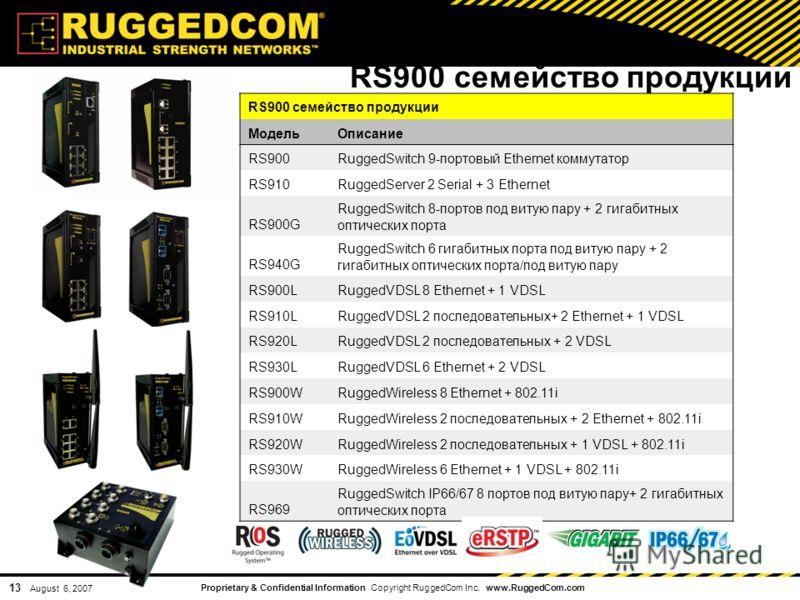 Proprietary & Confidential Information Copyright RuggedCom Inc. www.RuggedCom.com 13 August 6, 2007 RS900 семейство продукции МодельОписание RS900RuggedSwitch 9-портовый Ethernet коммутатор RS910RuggedServer 2 Serial + 3 Ethernet RS900G RuggedSwitch