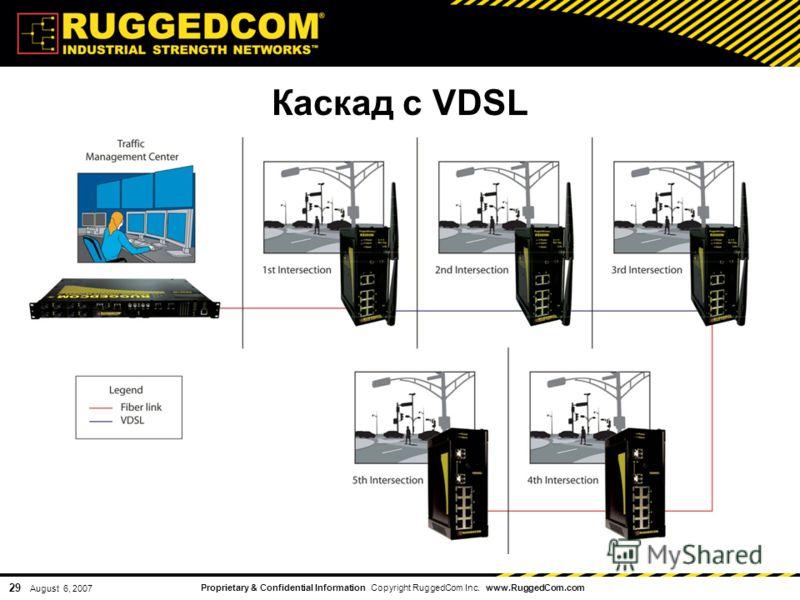 Proprietary & Confidential Information Copyright RuggedCom Inc. www.RuggedCom.com 29 August 6, 2007 Каскад с VDSL
