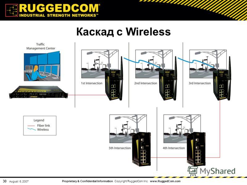 Proprietary & Confidential Information Copyright RuggedCom Inc. www.RuggedCom.com 30 August 6, 2007 Каскад с Wireless
