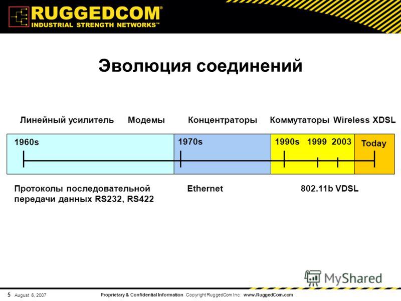 Proprietary & Confidential Information Copyright RuggedCom Inc. www.RuggedCom.com 5 August 6, 2007 1960s 1970s Today 1990s 1999 2003 Протоколы последовательной Ethernet 802.11b VDSL передачи данных RS232, RS422 Линейный усилитель Модемы Концентраторы