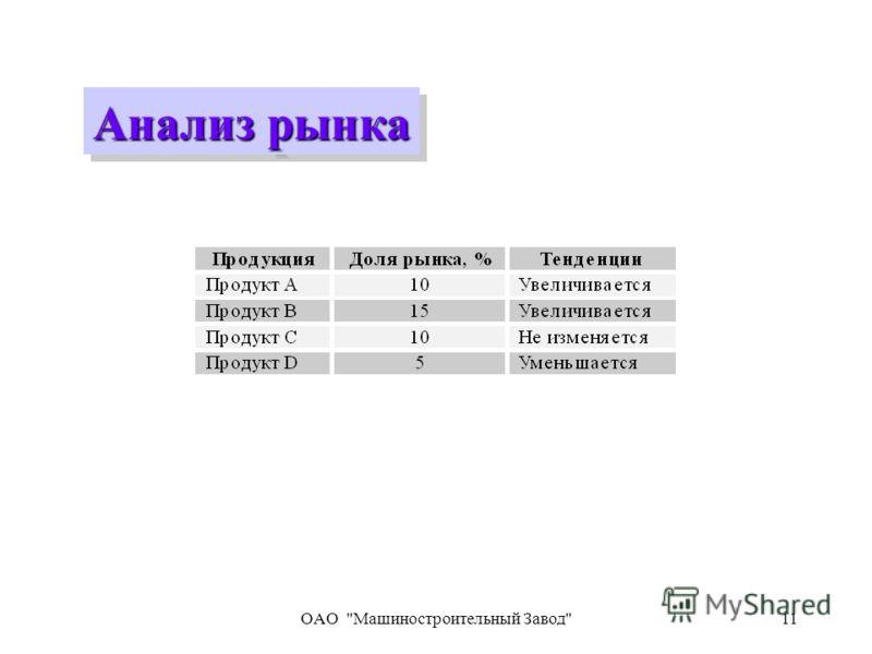 OAO Машиностроительный Завод11 Анализ рынка